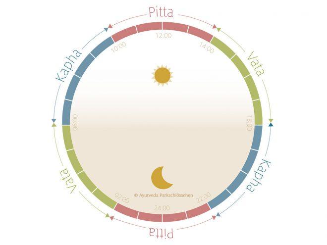 Ayurvedische Tagesroutine | Dosha-Uhr | Ayurveda Parkschlösschen Health Blog